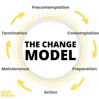 The Change Model